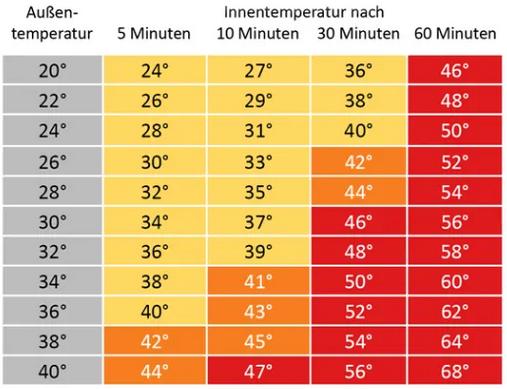 Temperaturtabelle_Auto43vKNnjsrEaSX